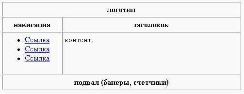 for Html table border width